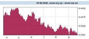 sek-eur-22-9-16